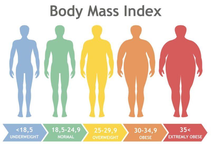 bảng phân loại chỉ số BMI