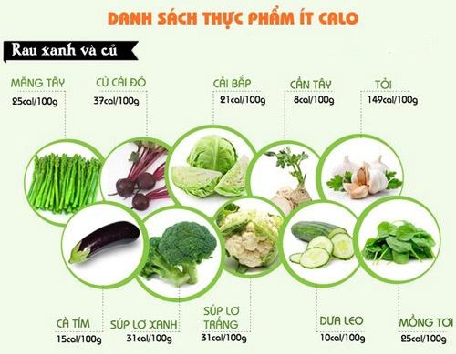 Hàm lượng calo trong thực phẩm hàng ngày giúp bạn kiểm soát cân nặng của cơ thể