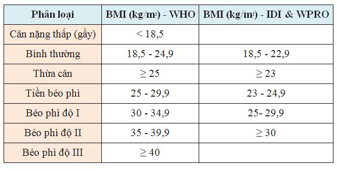 Thang phân loại chỉ số BMI