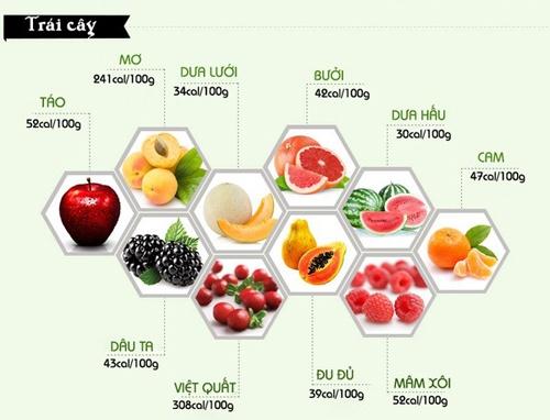 Hàm lượng calo có trong trái cây