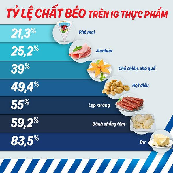 Tỷ lệ chất béo trên 1g thực phẩm